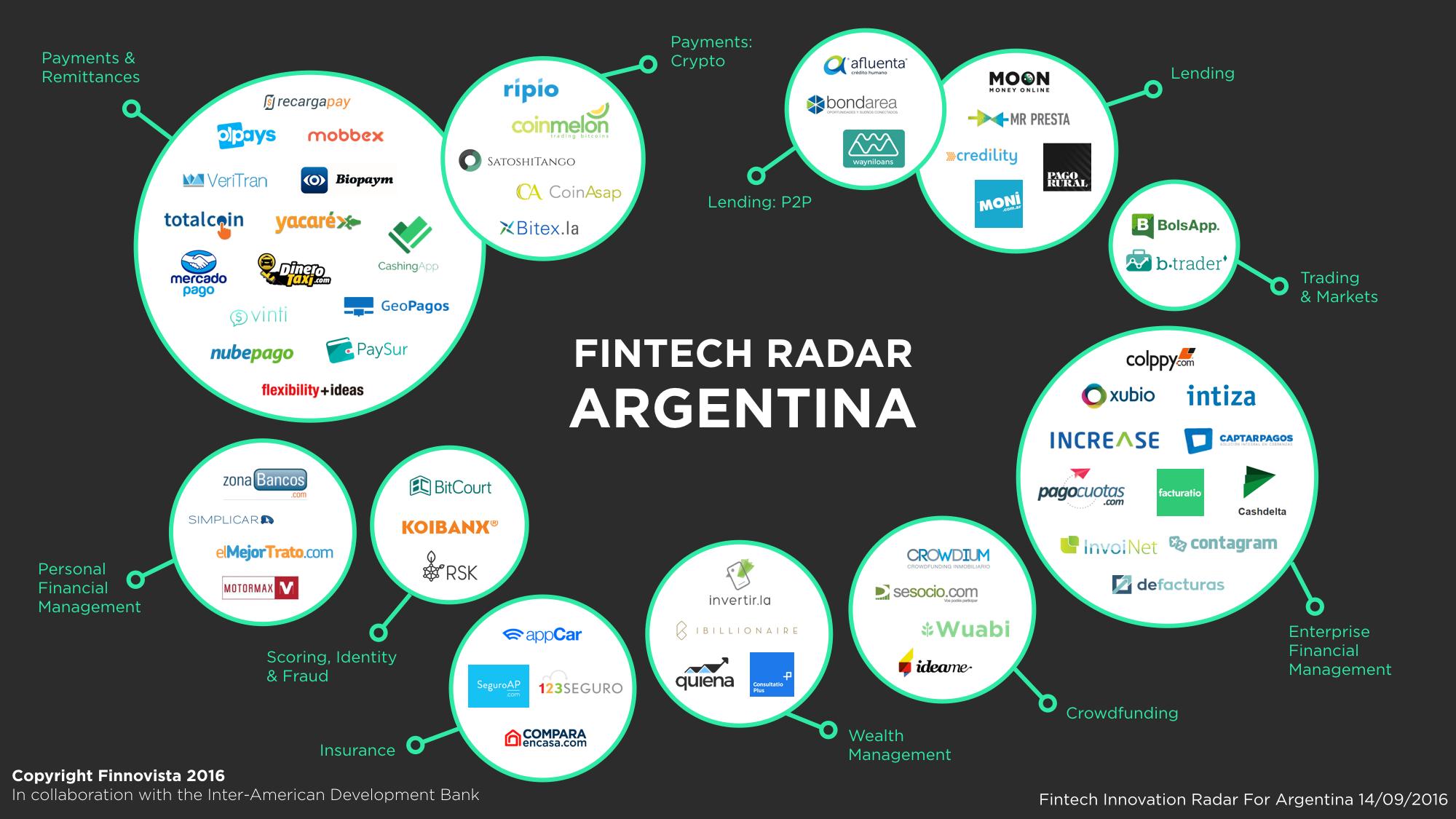 SeSocio.com entre las 60 startups a la vanguardia del sector Fintech argentino